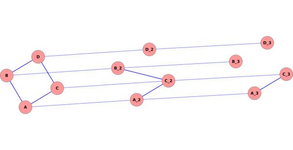 MultiLayer_Network